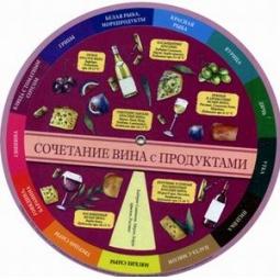фото Сочетание вина и продуктов