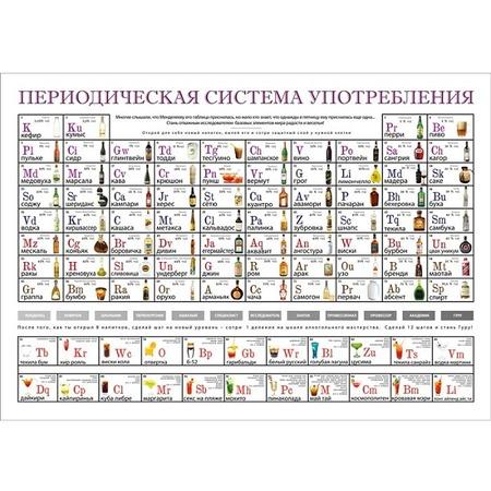 Купить Постер Гаранович «Периодическая система употребления»