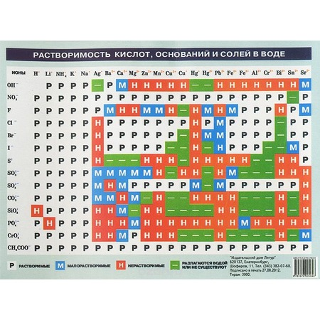 Купить Таблица растворимости кислот, оснований и солей в воде