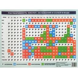 фото Таблица растворимости кислот, оснований и солей в воде