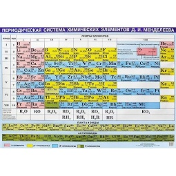фото Таблица Менделеева